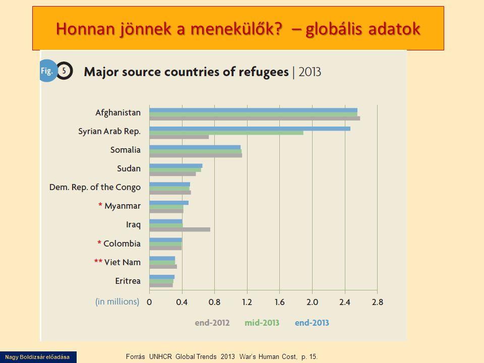 Honnan jönnek a menekülők – globális adatok