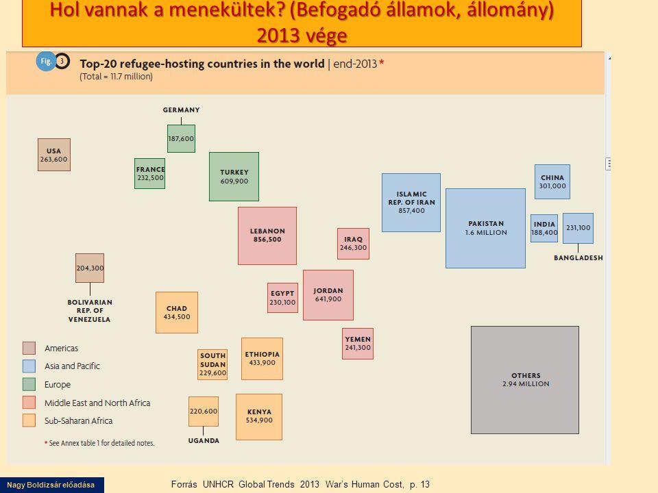 Hol vannak a menekültek (Befogadó államok, állomány) 2013 vége