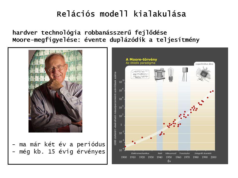 Relációs modell kialakulása
