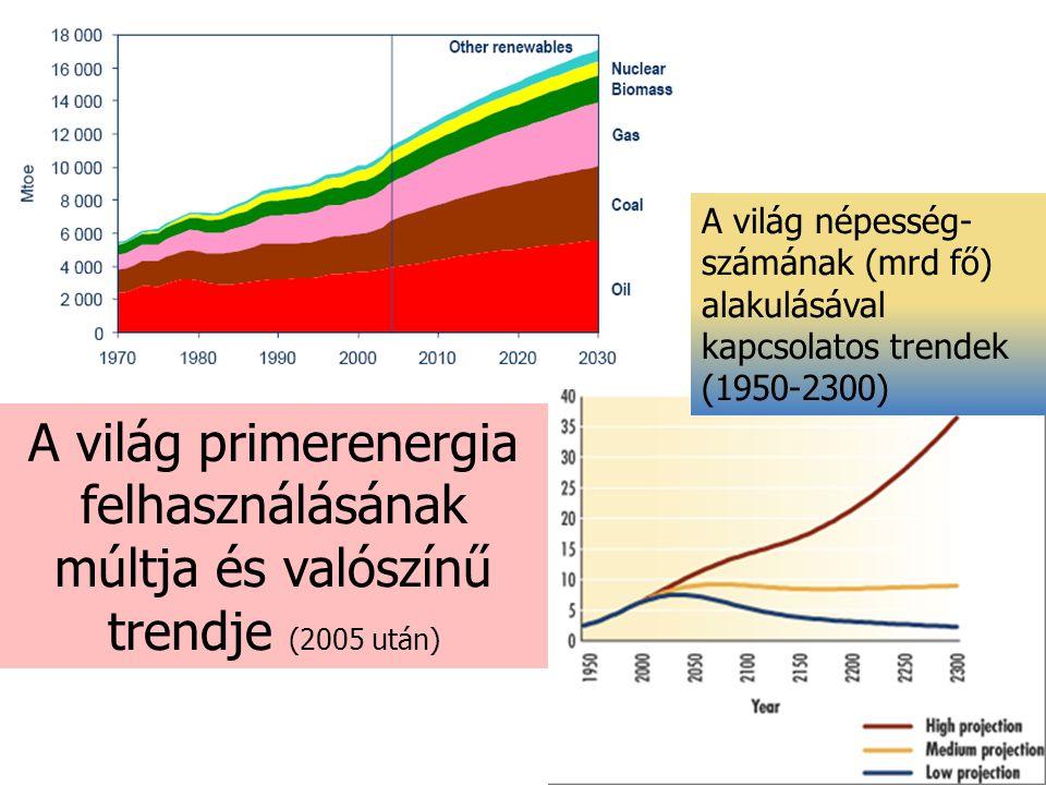 A világ népesség-számának (mrd fő) alakulásával kapcsolatos trendek (1950-2300)