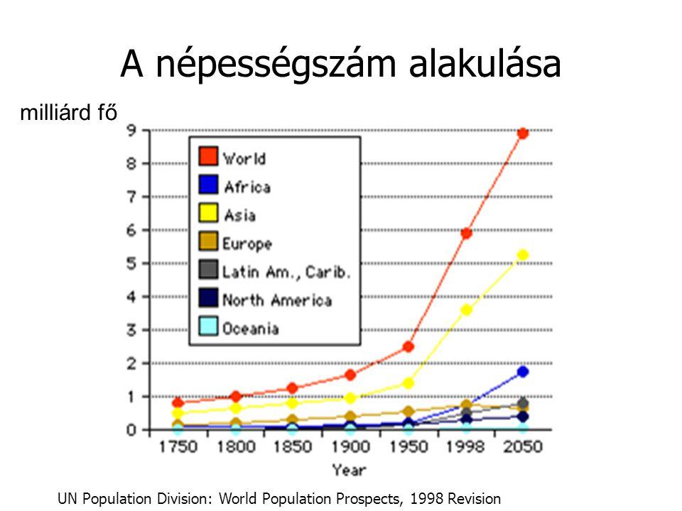 A népességszám alakulása