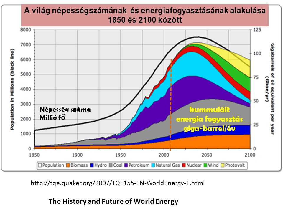 The History and Future of World Energy