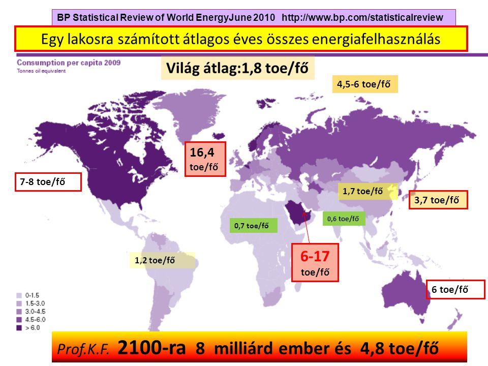 Egy lakosra számított átlagos éves összes energiafelhasználás