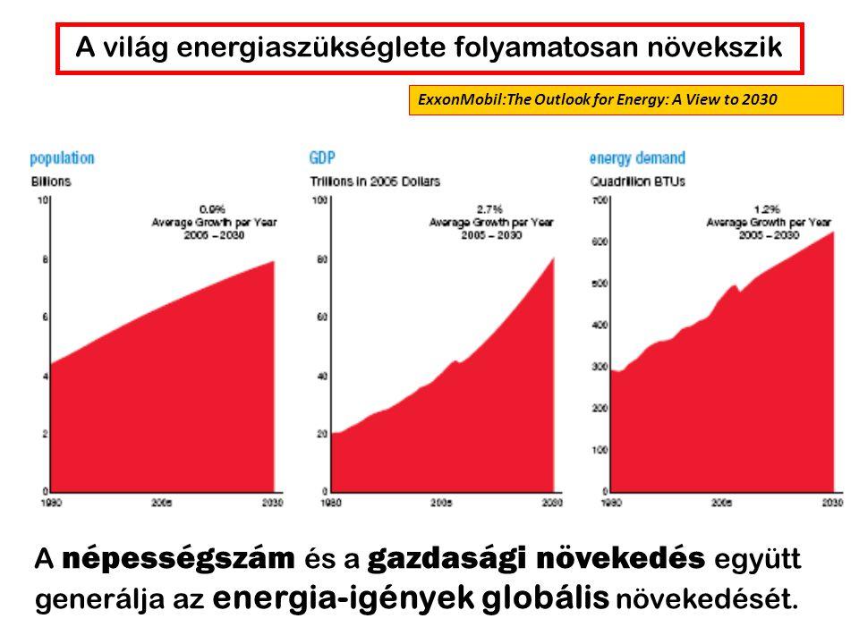 A világ energiaszükséglete folyamatosan növekszik