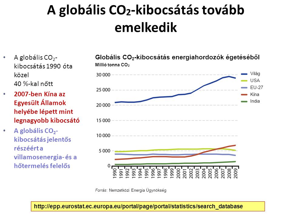 A globális CO2-kibocsátás tovább emelkedik