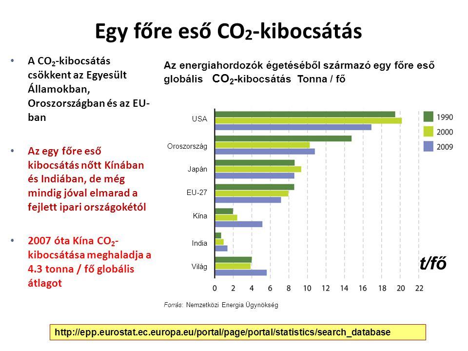 Egy főre eső CO2-kibocsátás