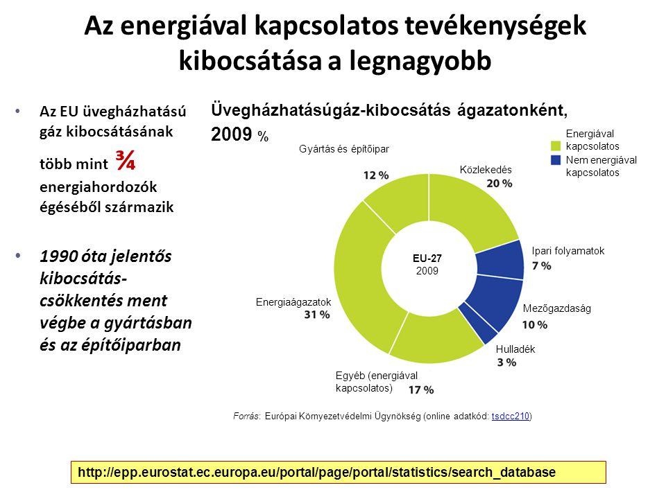 Az energiával kapcsolatos tevékenységek kibocsátása a legnagyobb
