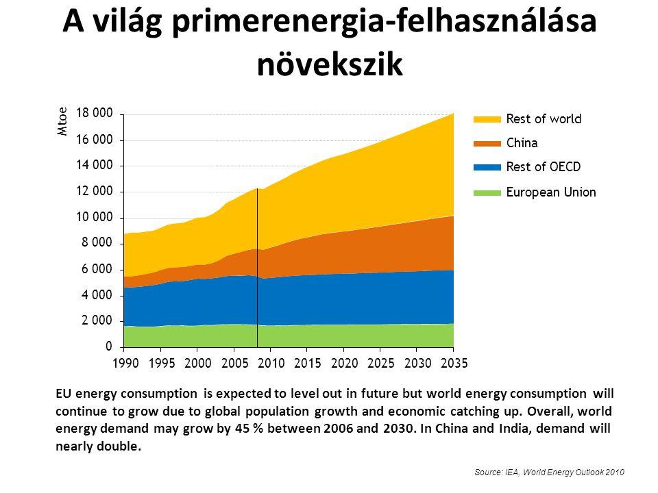 A világ primerenergia-felhasználása növekszik