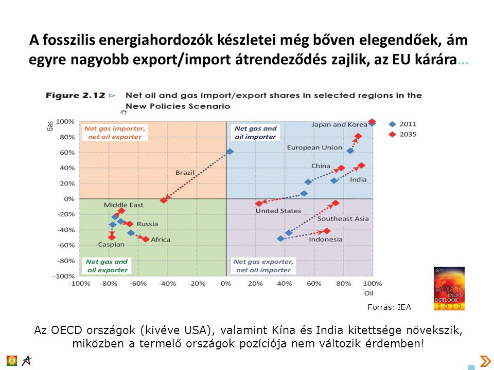 A fosszilis energiahordozók készletei még bőven elegendőek, ám egyre nagyobb export/import átrendeződés zajlik, az EU kárára…