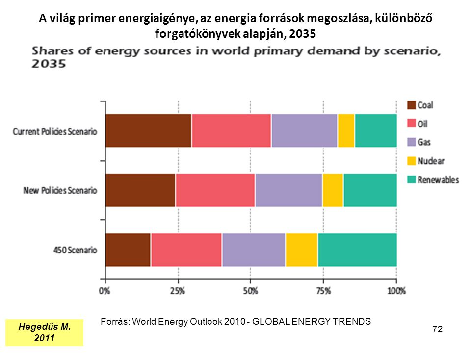 Forrás: World Energy Outlook 2010 - GLOBAL ENERGY TRENDS