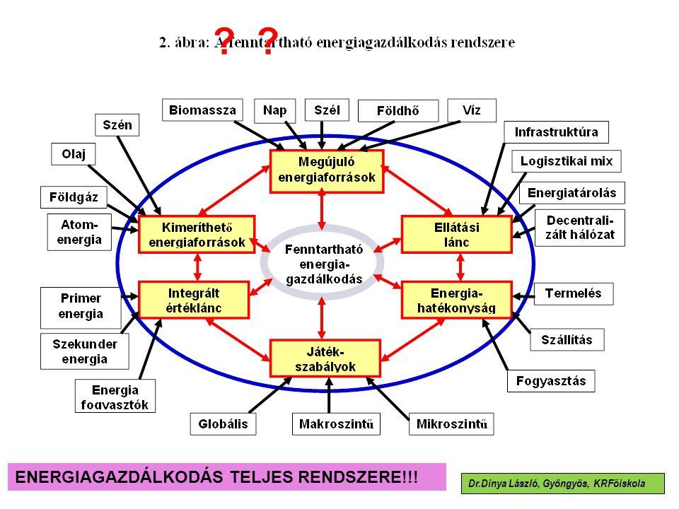 ENERGIAGAZDÁLKODÁS TELJES RENDSZERE!!!