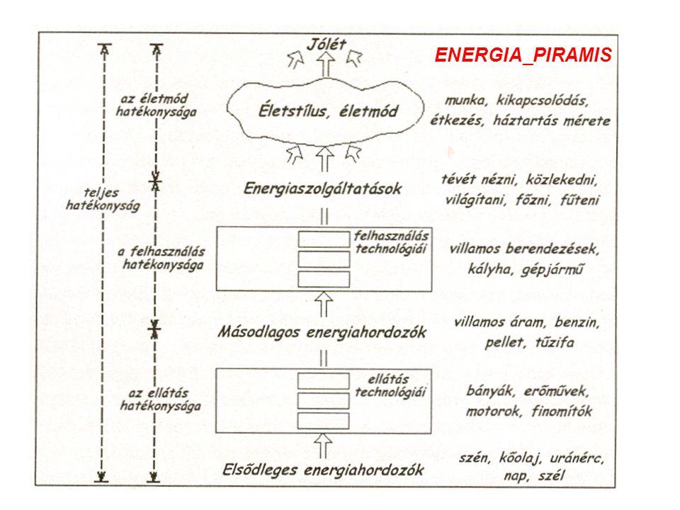 ENERGIA_PIRAMIS