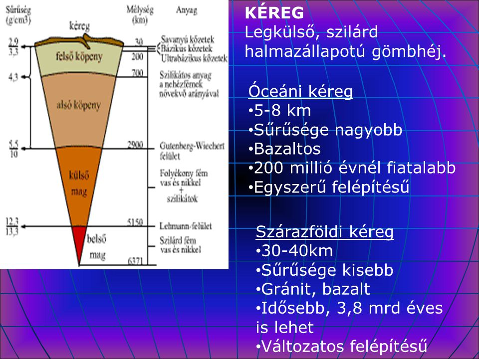 KÉREG Legkülső, szilárd halmazállapotú gömbhéj. Óceáni kéreg. 5-8 km. Sűrűsége nagyobb. Bazaltos.