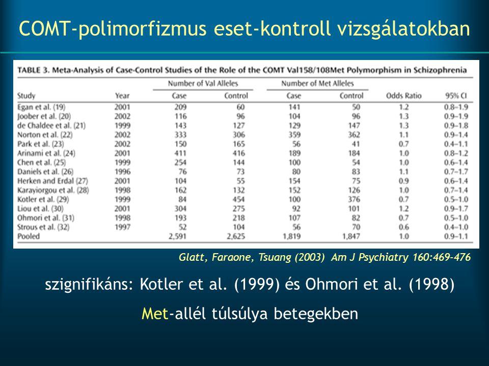 COMT-polimorfizmus eset-kontroll vizsgálatokban
