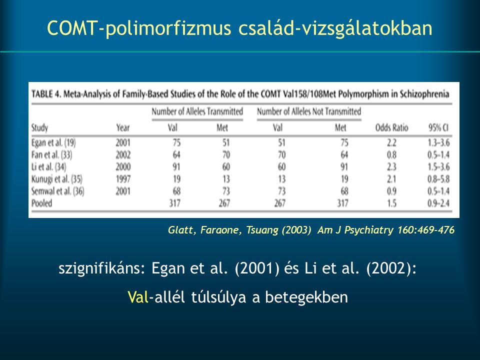 COMT-polimorfizmus család-vizsgálatokban