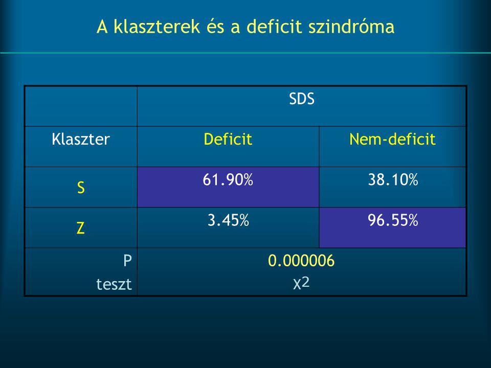 A klaszterek és a deficit szindróma