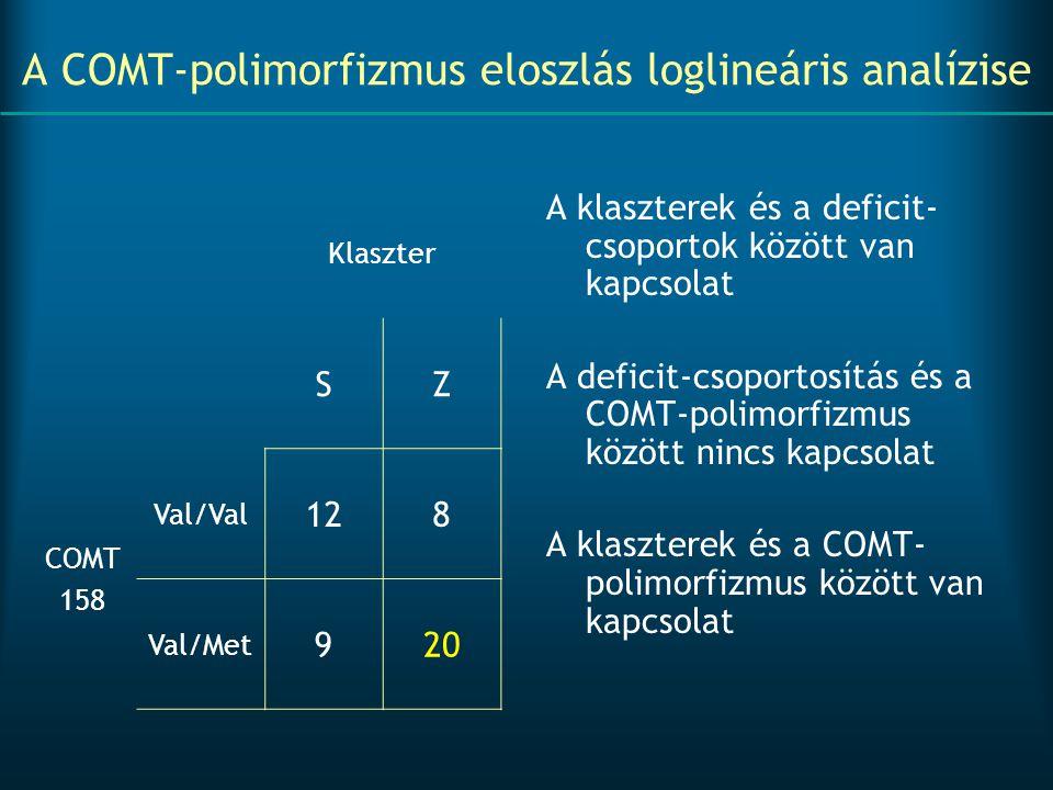 A COMT-polimorfizmus eloszlás loglineáris analízise