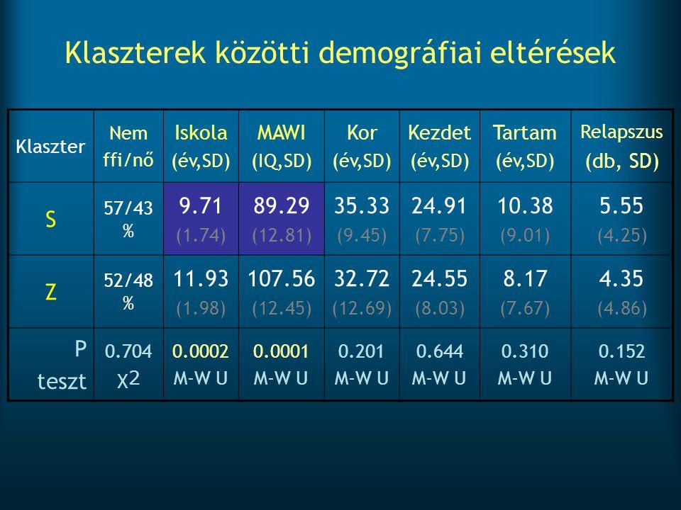 Klaszterek közötti demográfiai eltérések