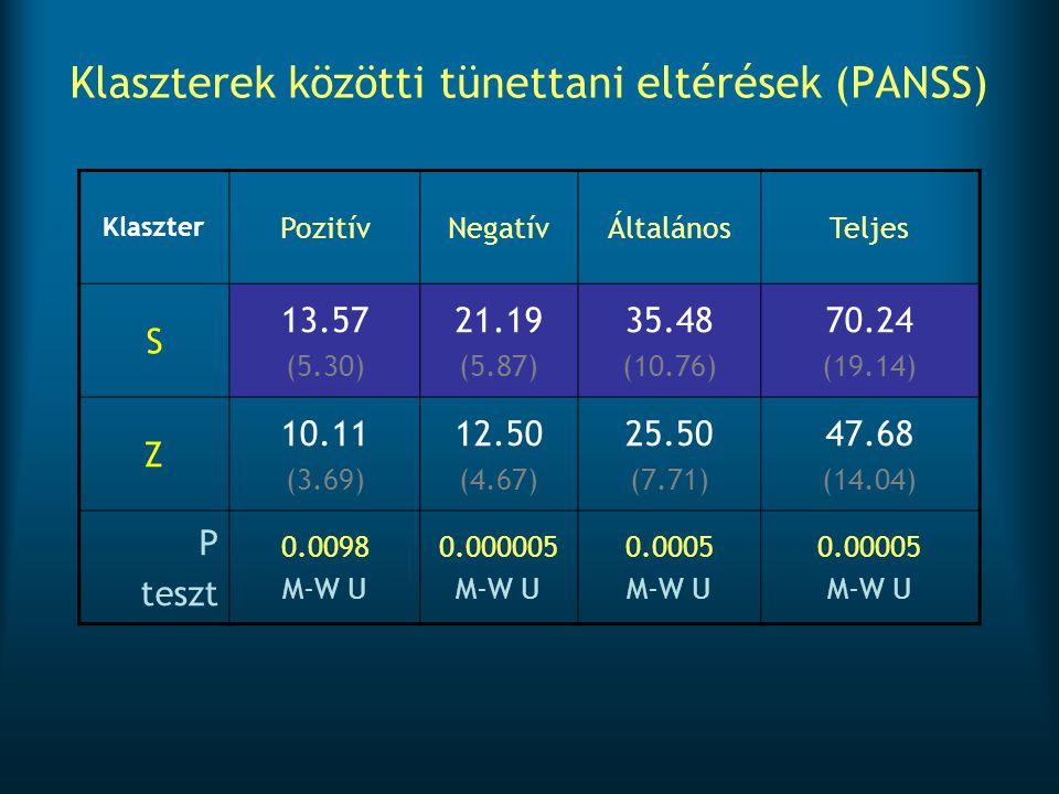 Klaszterek közötti tünettani eltérések (PANSS)