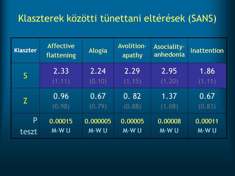 Klaszterek közötti tünettani eltérések (SANS)