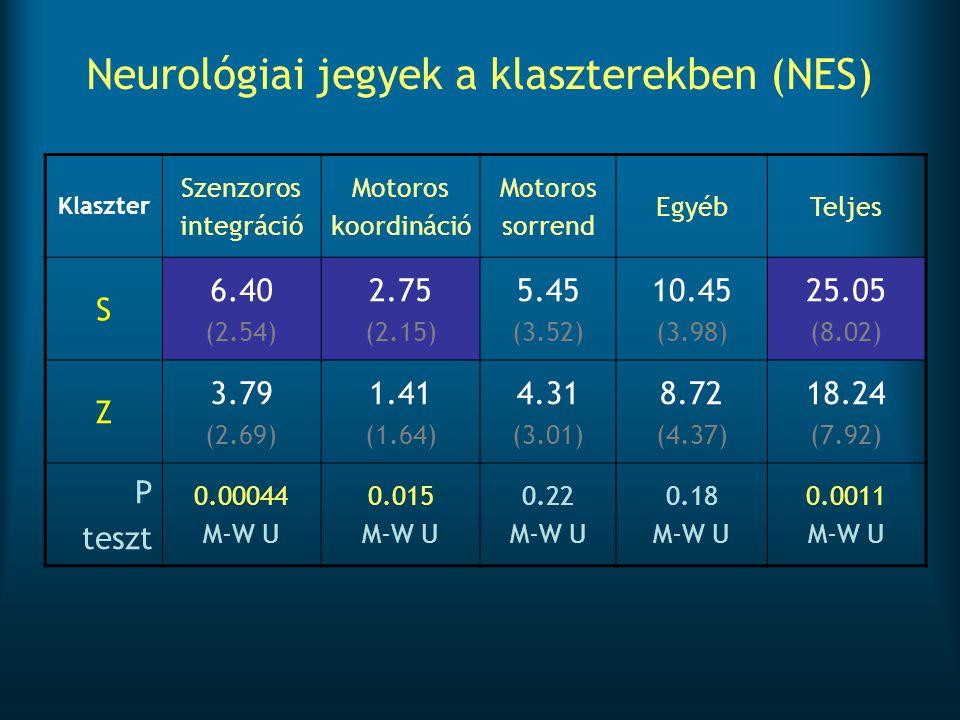 Neurológiai jegyek a klaszterekben (NES)