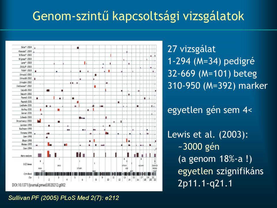 Genom-szintű kapcsoltsági vizsgálatok
