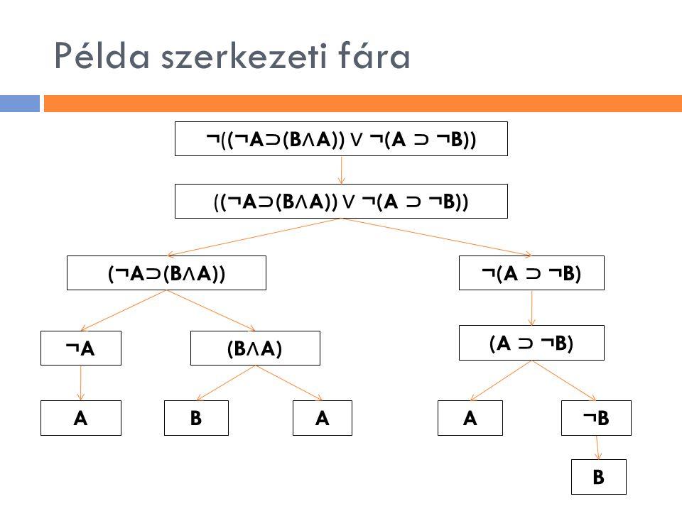 Példa szerkezeti fára ¬((¬A⊃(B∧A)) ∨ ¬(A ⊃ ¬B))