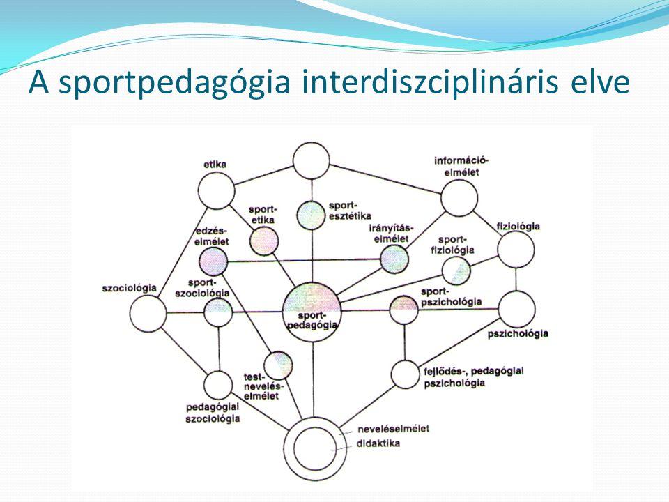 A sportpedagógia interdiszciplináris elve