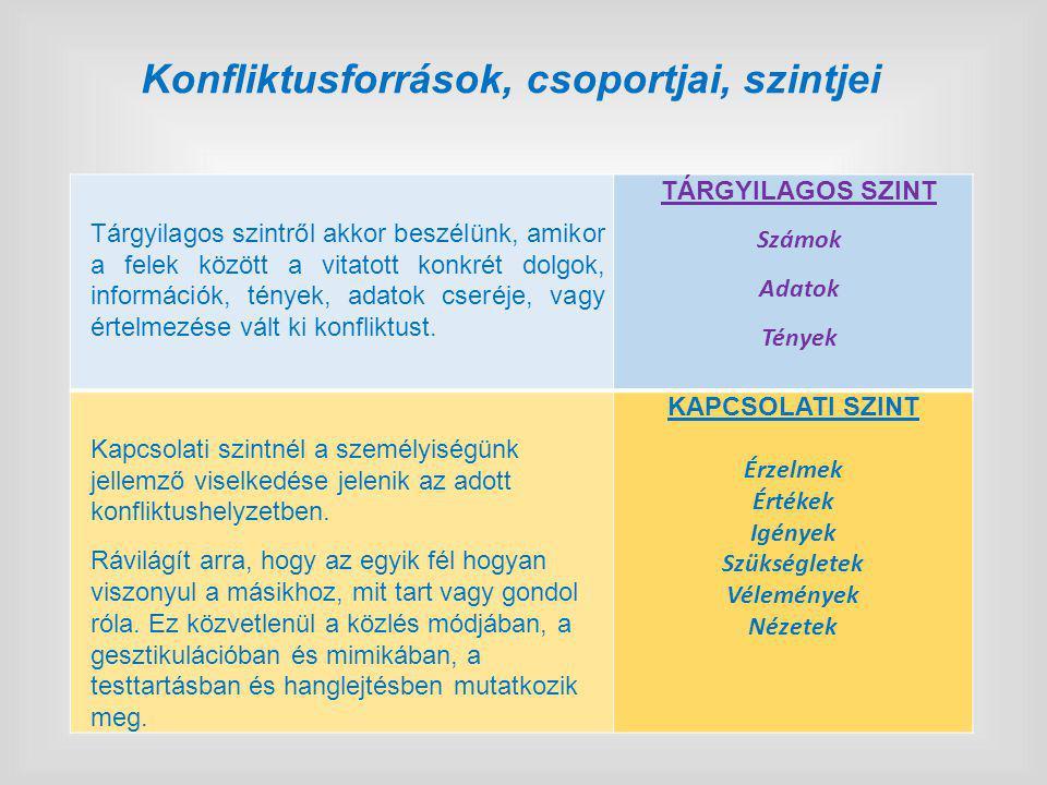 Konfliktusforrások, csoportjai, szintjei