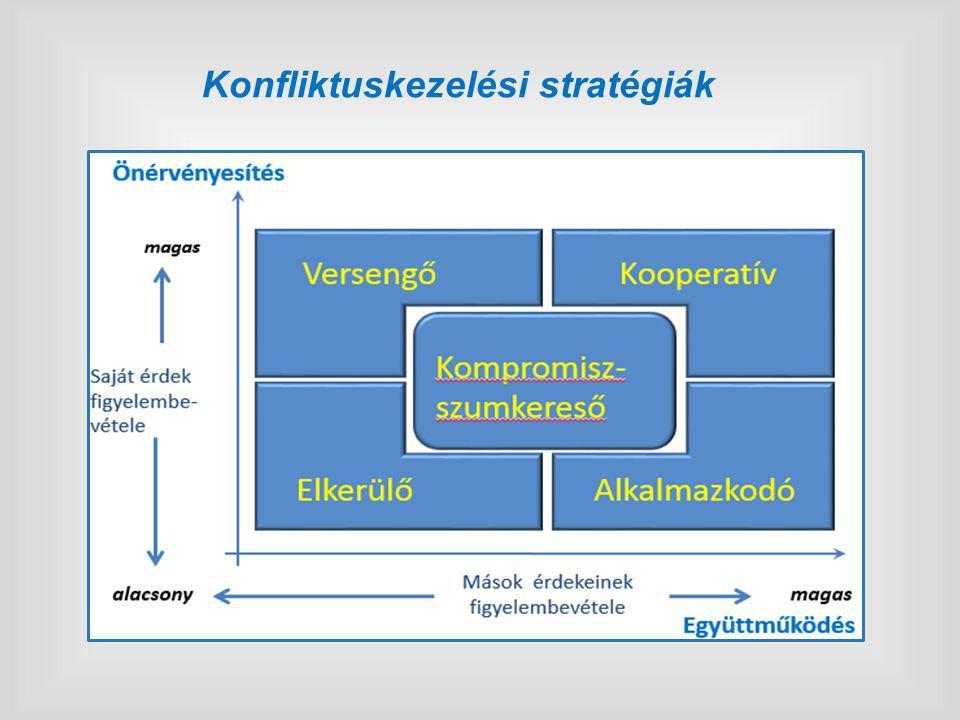 Konfliktuskezelési stratégiák