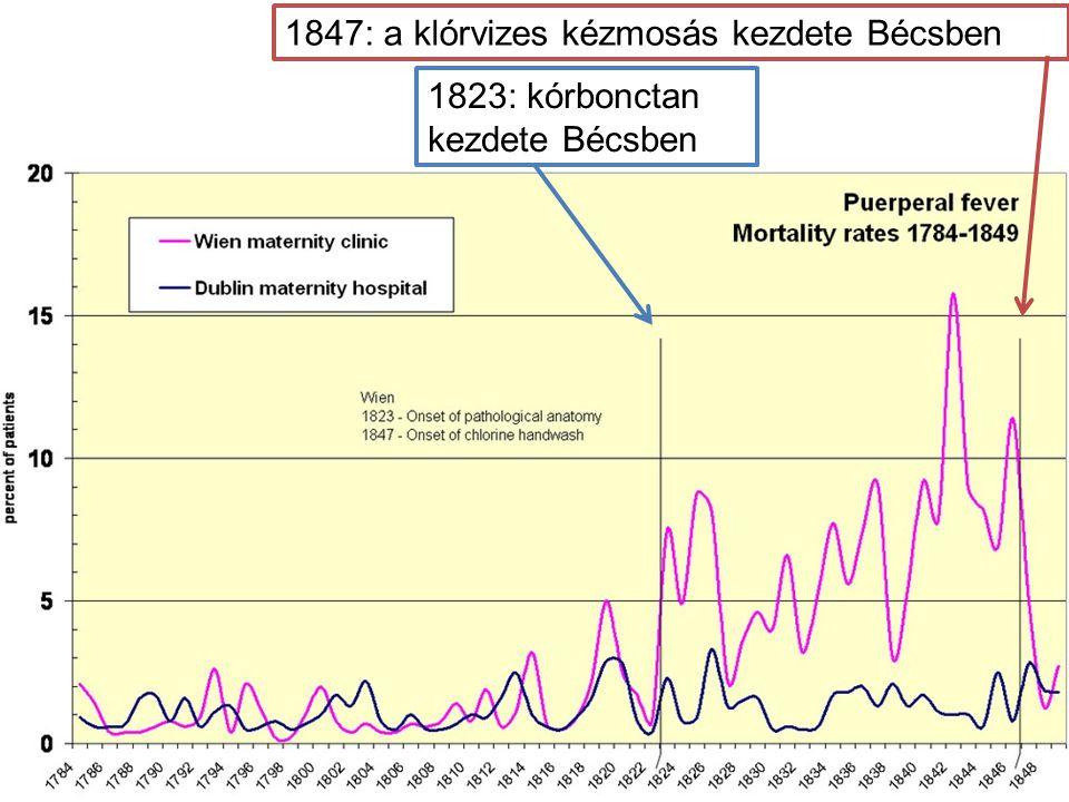 1847: a klórvizes kézmosás kezdete Bécsben
