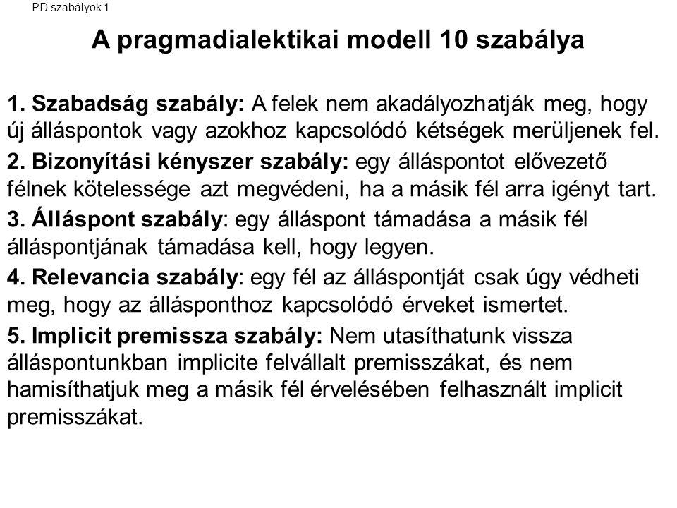 A pragmadialektikai modell 10 szabálya