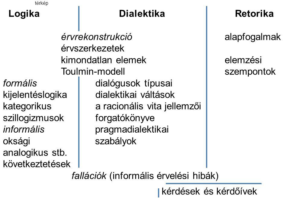 Logika Dialektika Retorika érvrekonstrukció alapfogalmak