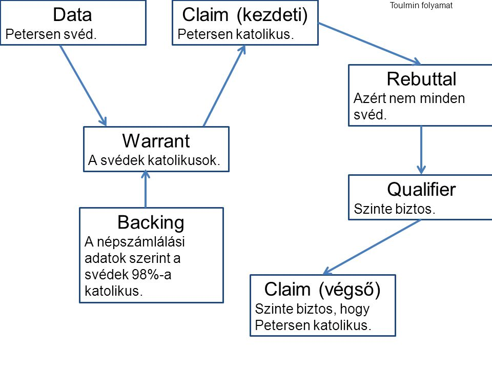 Data Claim (kezdeti) Rebuttal Warrant Qualifier Backing Claim (végső)