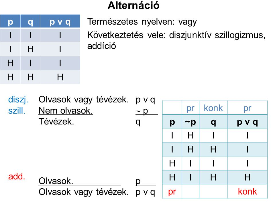 Alternáció p q p v q I H Természetes nyelven: vagy