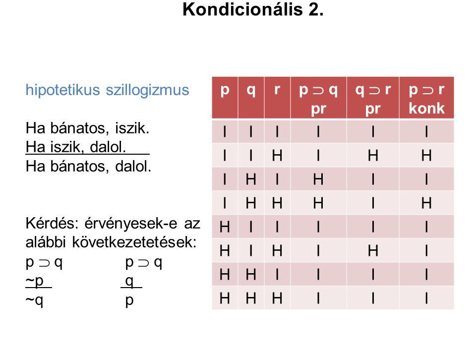Kondicionális 2. hipotetikus szillogizmus Ha bánatos, iszik.