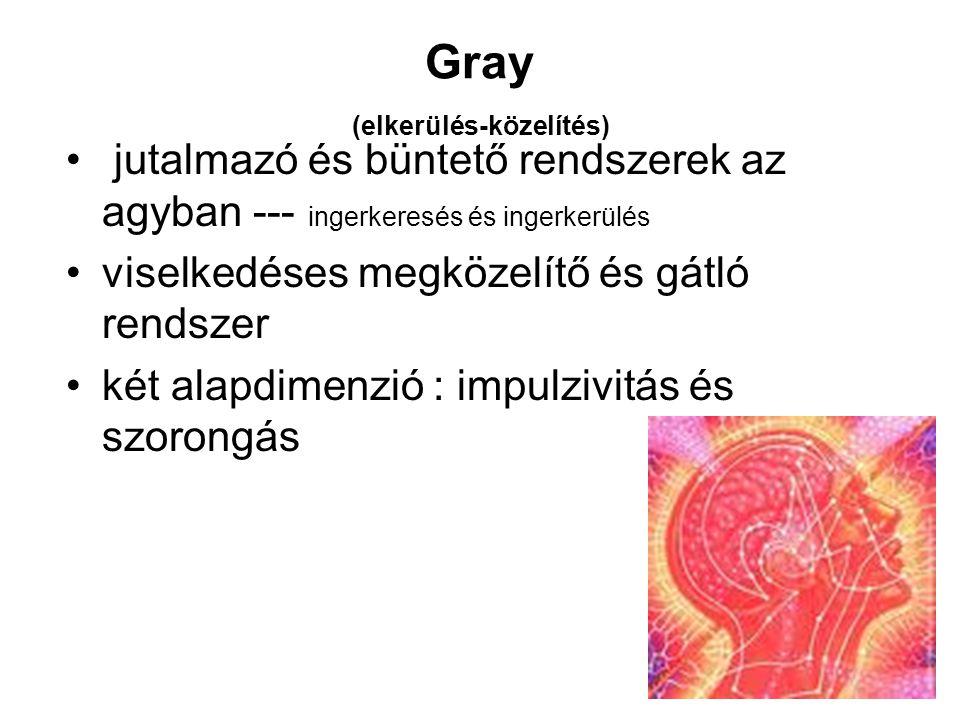 Gray (elkerülés-közelítés)