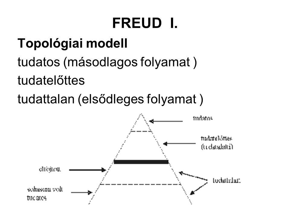 FREUD I. Topológiai modell tudatos (másodlagos folyamat ) tudatelőttes