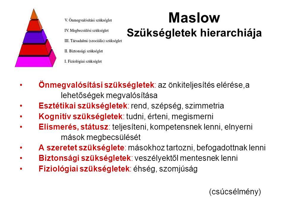 Maslow Szükségletek hierarchiája