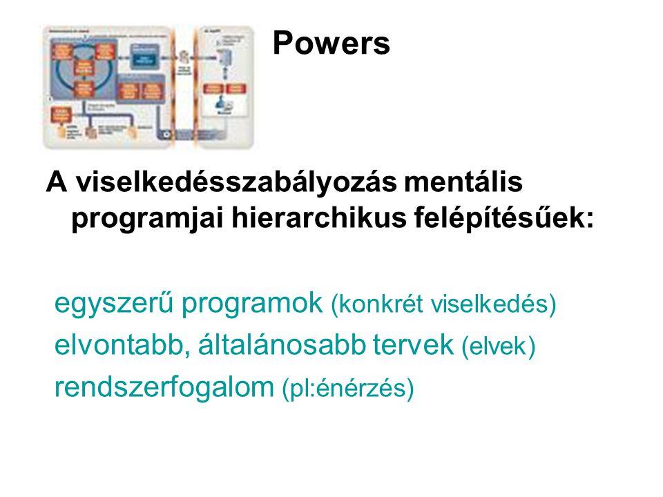 Powers A viselkedésszabályozás mentális programjai hierarchikus felépítésűek: egyszerű programok (konkrét viselkedés)