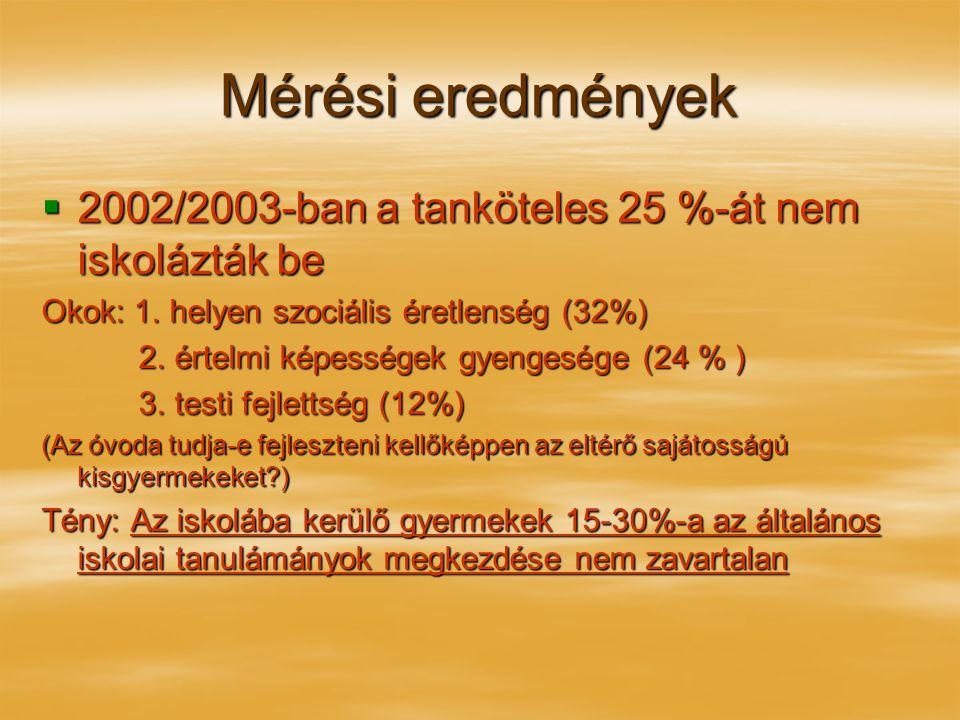 Mérési eredmények 2002/2003-ban a tanköteles 25 %-át nem iskolázták be