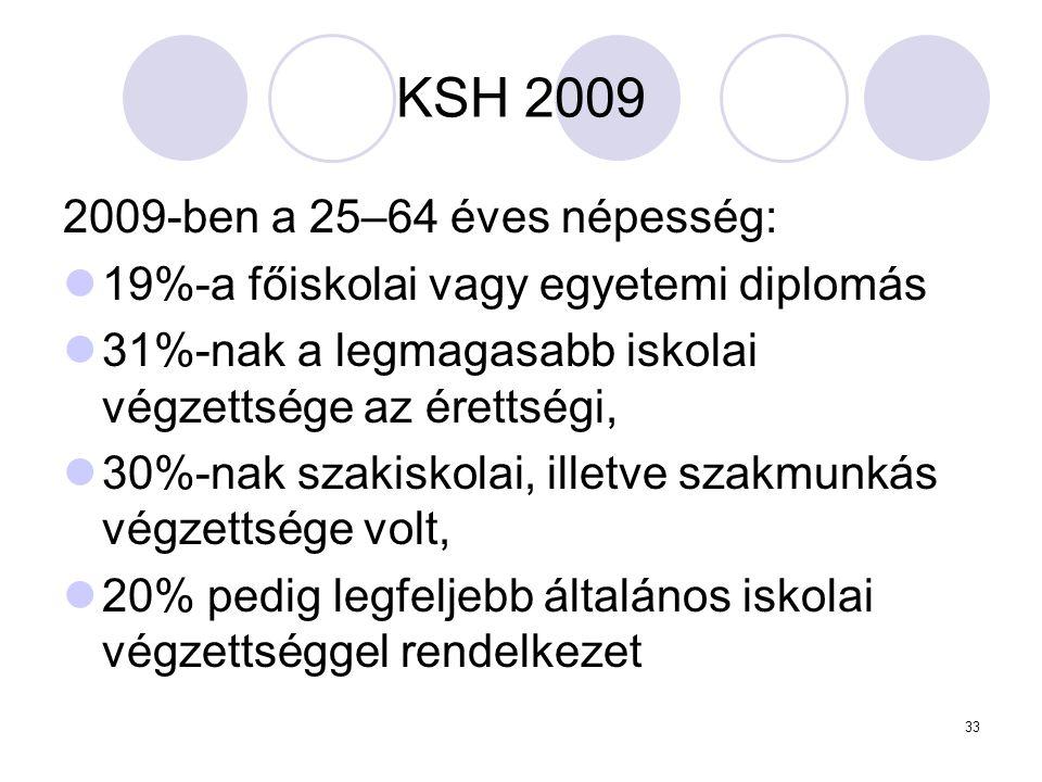 KSH 2009 2009-ben a 25–64 éves népesség:
