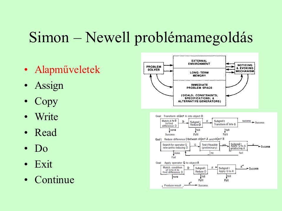 Simon – Newell problémamegoldás