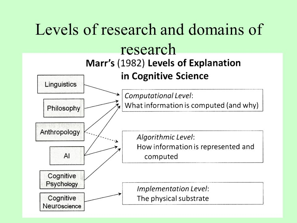 Levels of research and domains of research