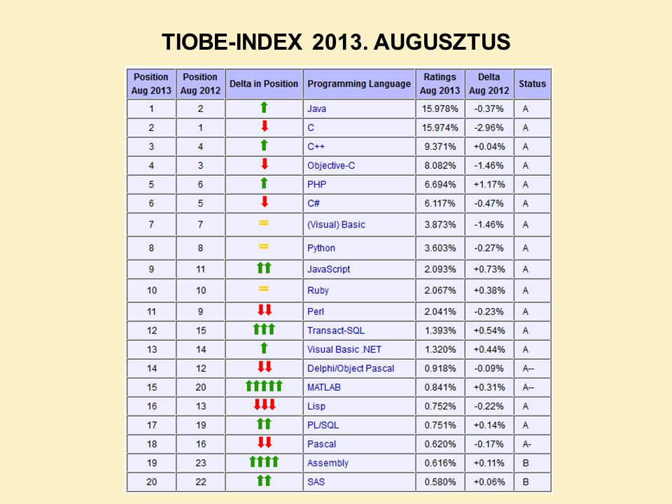 TIOBE-INDEX 2013. AUGUSZTUS