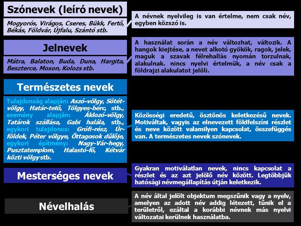 Szónevek (leíró nevek)
