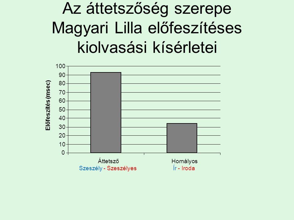 Az áttetszőség szerepe Magyari Lilla előfeszítéses kiolvasási kísérletei