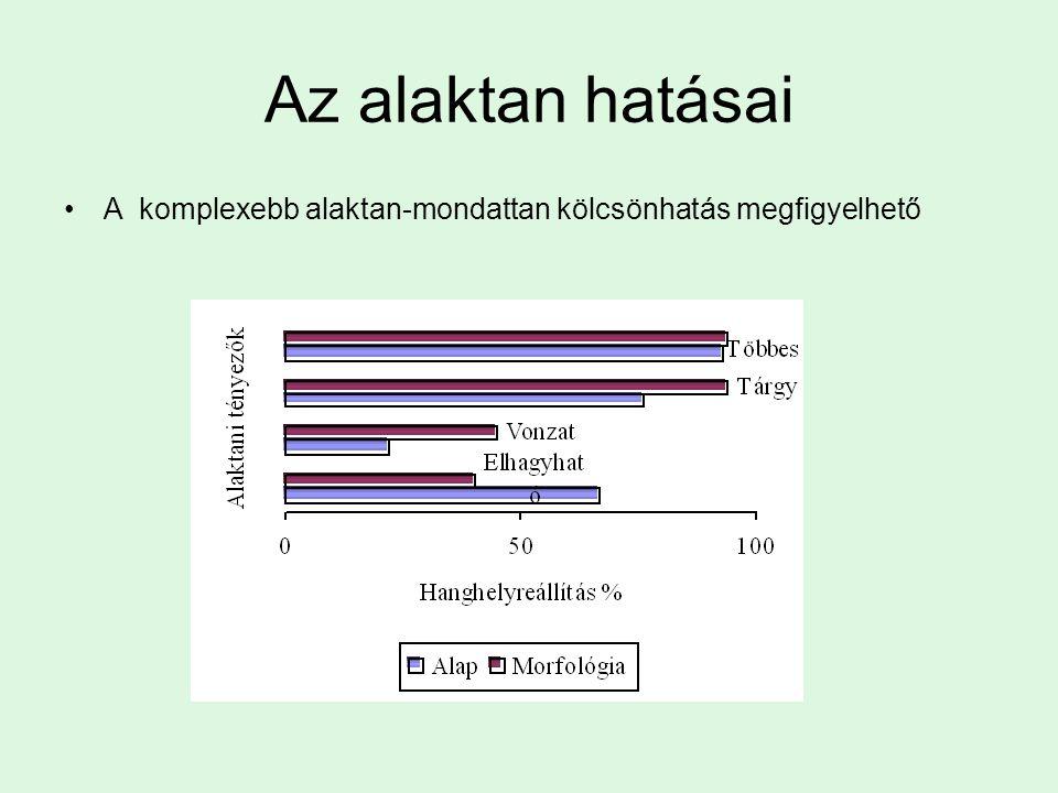 Az alaktan hatásai A komplexebb alaktan-mondattan kölcsönhatás megfigyelhető