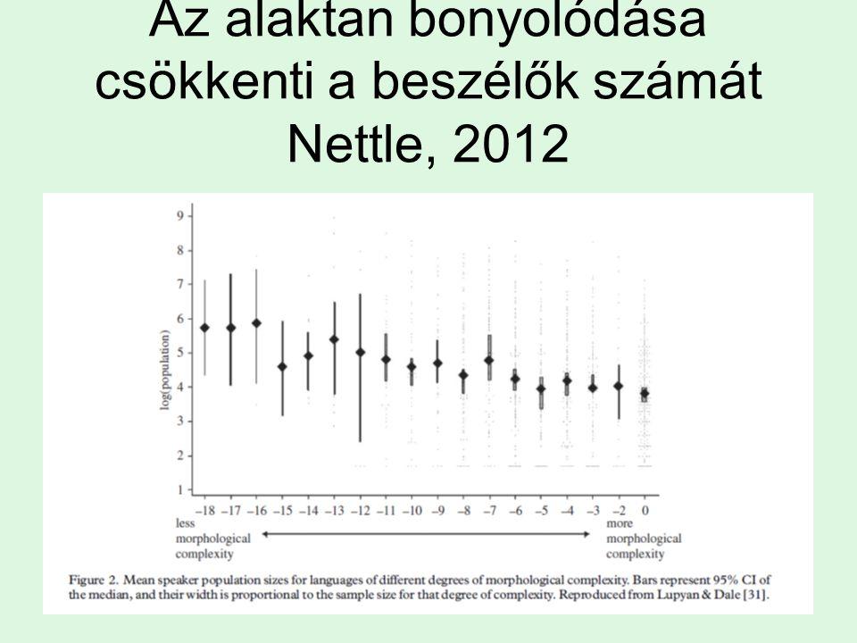 Az alaktan bonyolódása csökkenti a beszélők számát Nettle, 2012