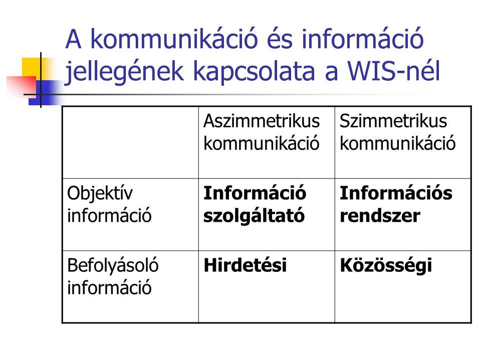 A kommunikáció és információ jellegének kapcsolata a WIS-nél